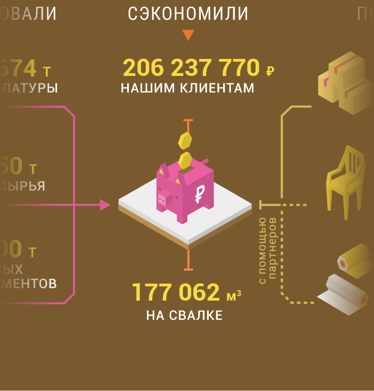 Санита прием макулатуры саратов макулатура сдать в москве цена кг
